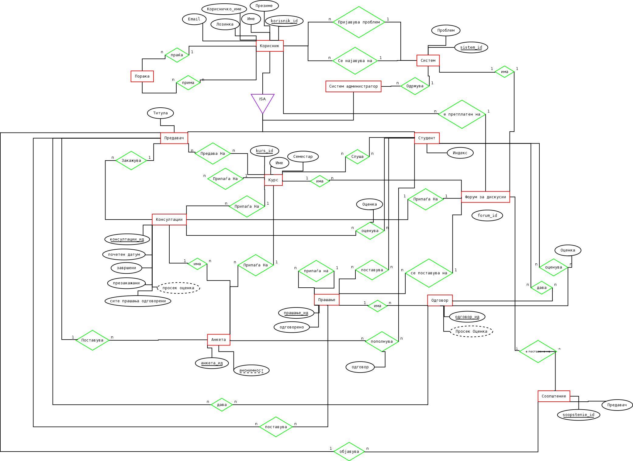 Vision1arhitekturaerdijagram student information systems of er diagram online consultation 25112013 erdiagramcons2g 1972 pooptronica
